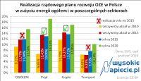 15% z OZE - wymagania UE - będzie kara ?