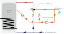 Stara instalacja CO i wymiana kotła węglowego na gazowy.