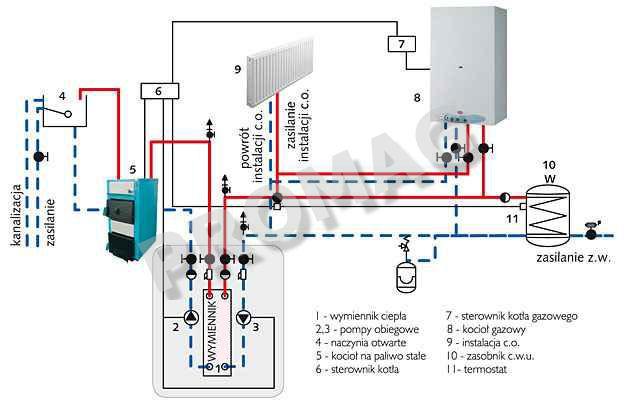 Kocio� dwufunkcyjny IMMERGAS VICTRIX 24  instalacja hydrauliczna