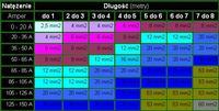 Grubosc kabla  - Jak przeliczyc mm2 na srednice?