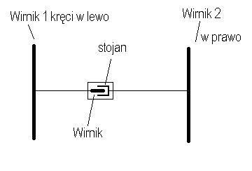 Alternator z ruchomym stojanem i wirnikiem