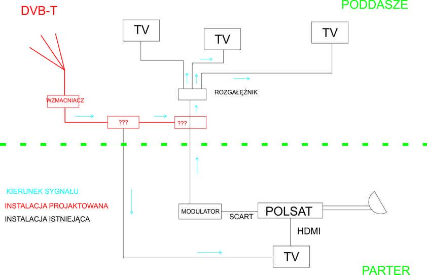 Instalacja DVB-T + POLSAT cyfrowy - dom jednorodzinny - 4 telewizory