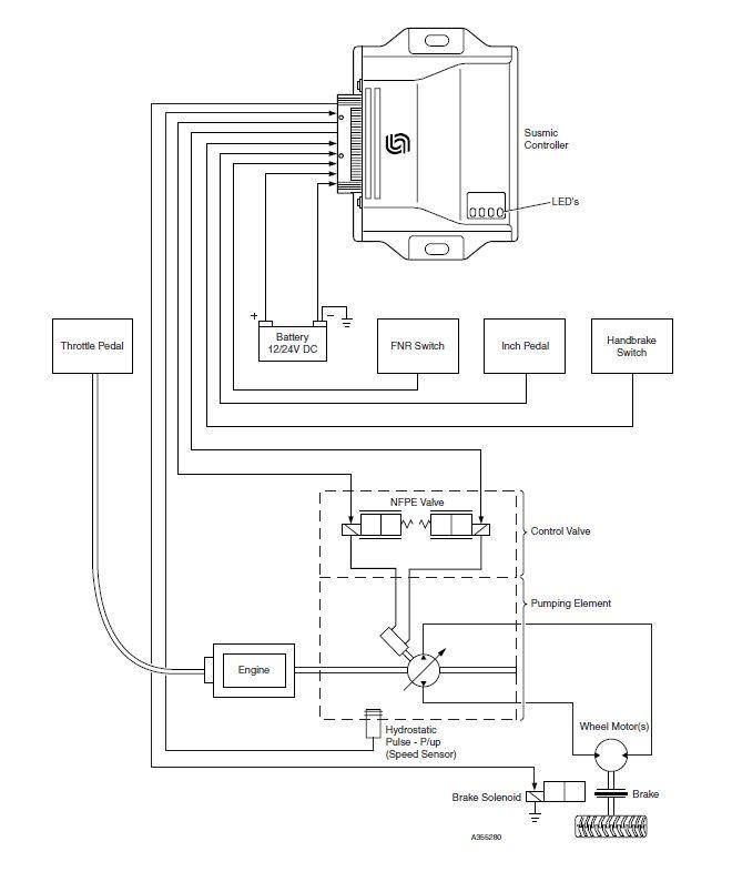 Ładowarka MERLO 30.6 hydro nie przełącza biegów
