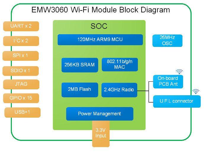 MXCHIP EMW3060 - supertani moduł Wi-Fi dla urządzeń IoT.