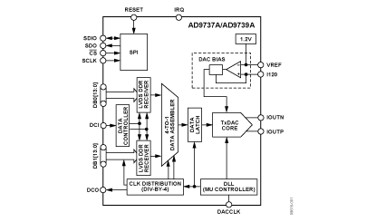 Ultraszybki DAC 11 bit - 2,5Gsps.