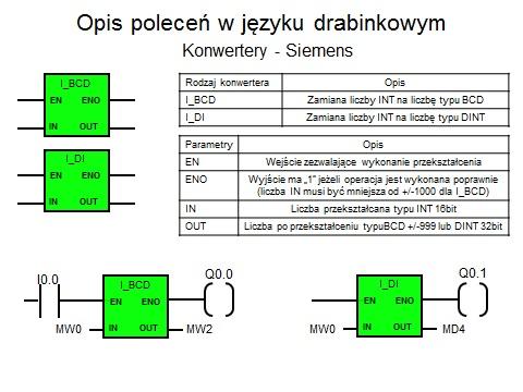 PLC Shneider Modicon Premium + Enkoder
