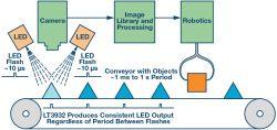 Sterownik diod LED o wysokiej mocy do systemów widzenia maszynowego