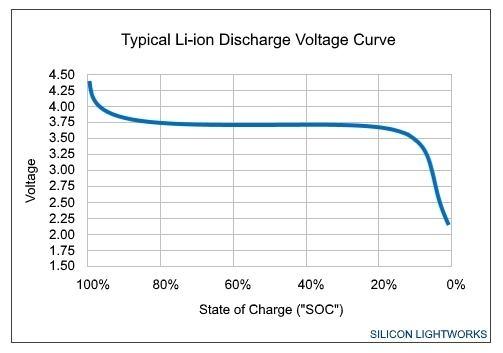 Czy zwiększenie natężenia wyj. akumulatorków w elektronarzędziu ma konsekwencje?