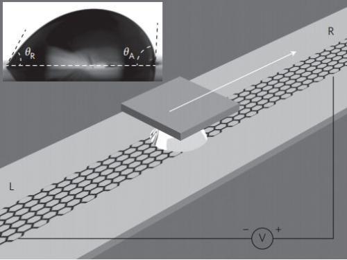 Energia elektryczna generowana przez s�one krople przesuwaj�ce si� po grafenie