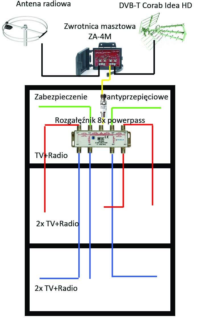 Instalacja antenowa DVB-t na min. 8 TV- 3 kondygnacje