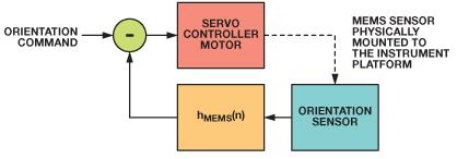Analizowanie charakterystyki cz�stotliwo�ciowej inercyjnych system�w MEMS