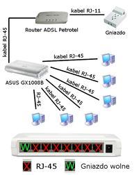Co kupi� w tym wypadku? (swich, router?) Potrzebuj� dodatkowo sygna�u Wi-Fi.
