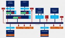 SiFive U8 vs ARM Cortex-A72 - porównanie konkurentów