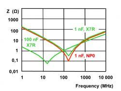 Kondensatory filtrujące zasilanie - mit trzech wartości kondensatorów - część 1