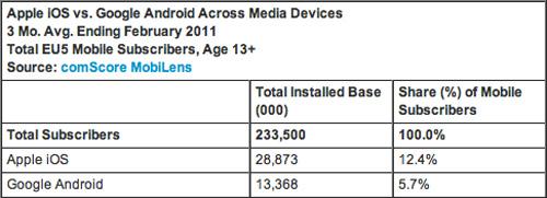 Apple najbardziej rentownym producentem telefonów komórkowych