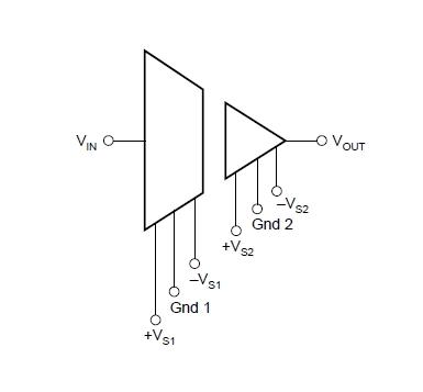 Izolacja galwaniczna - analogowa