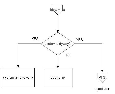 [Atmega16] [Bascom] System alarmowy, pomoc w tworzeniu