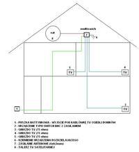 Projekt instalacji TV-SAT w domku.