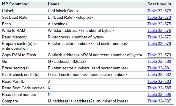 [ARM] LPC1754 + LCD2x16 + DS18B20 - kilka pytań