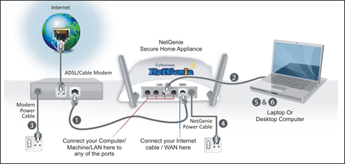 Dual-Band Wireless-AC1900 Gigabit ADSL/VDSL Modem Router