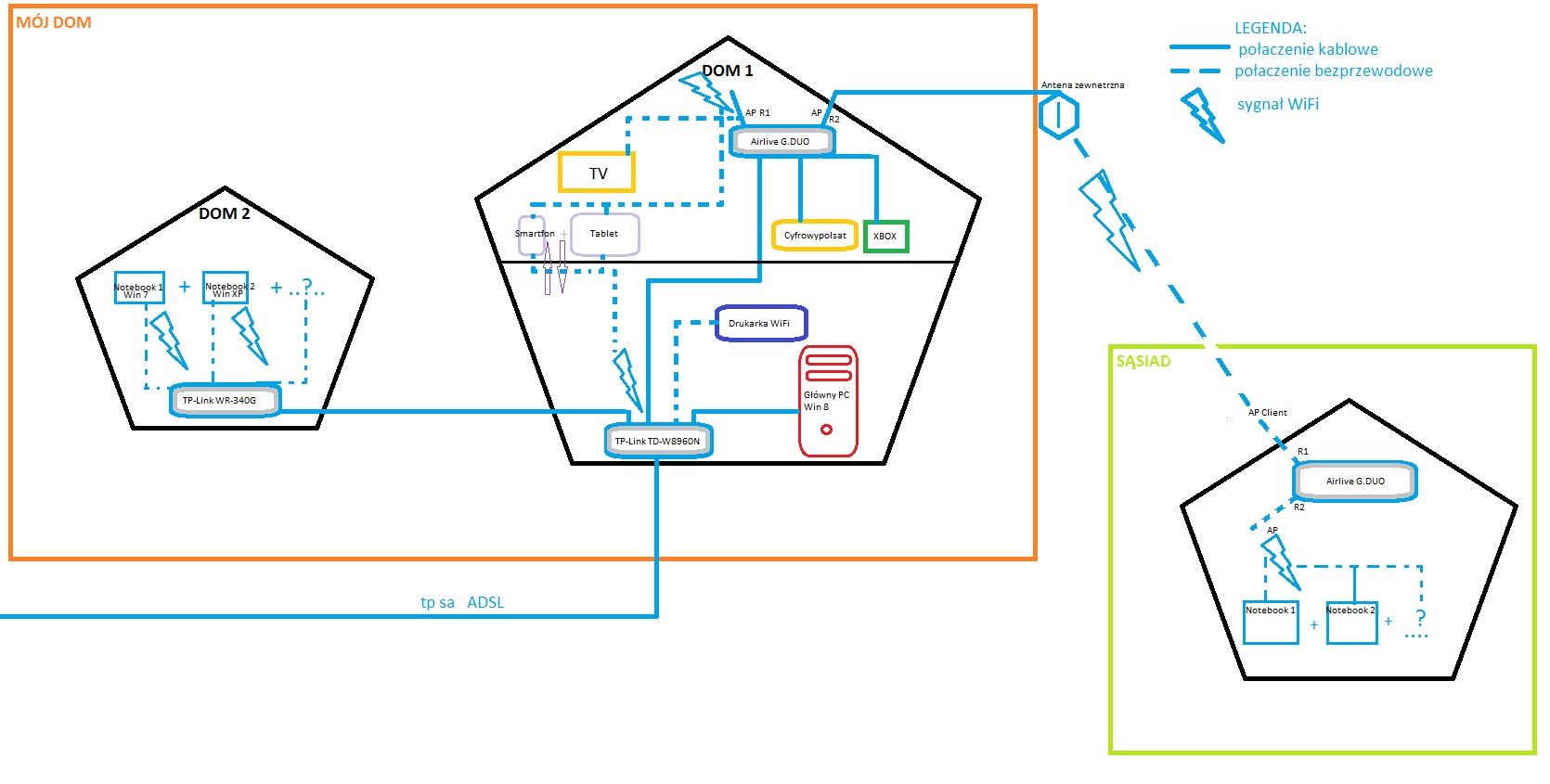TP-link, G.DUO - Konfiguracja sieci domowej, porz�dkowanie