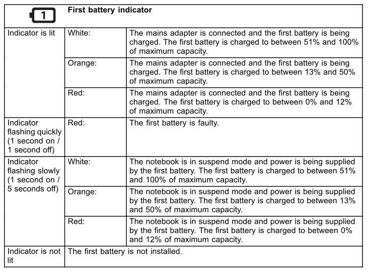 Fujitsu Lifebook S936 - Identyfikacja błysków kontrolki.