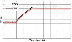 Jak balansować pomiędzy sprawnością a czasem stabilizacji w układach DAC