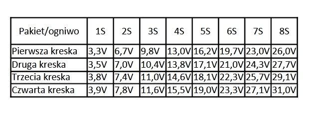 Wskaźnik naładowania Li-Ion 1S-8S