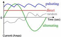 Wykresy prądów, zmiennych i stałego, jaka wielkość na osi pionowej I czy U
