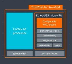 Nowe rdzenie ARM do obliczeń AI w urządzeniach IoT