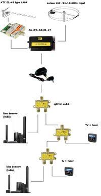 Wzmacniacz do instalacji antenowej w mieszkaniu