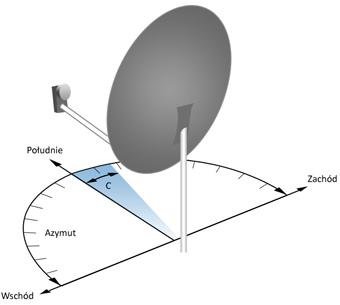 Niska i wysoka jakosc na programie satelitarnym a przyczyna?