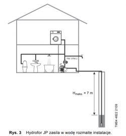 do studni kopanej pompa czy hydrofor?