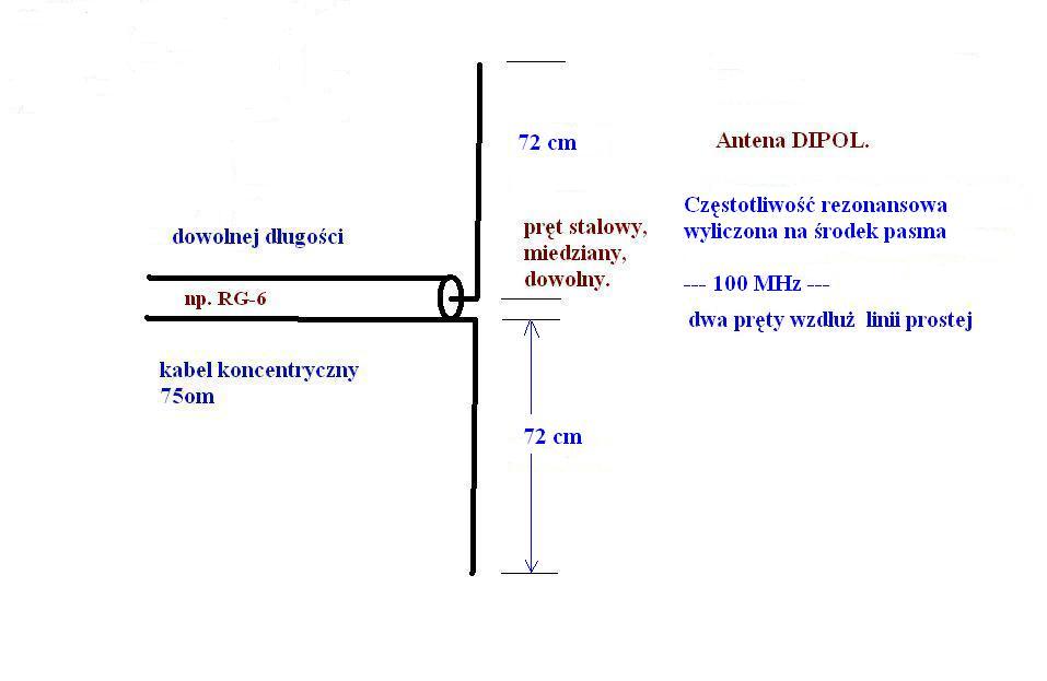 Wykonywanie w�asnych anten nadawczo - odbiorczych. Pro�ba o porady
