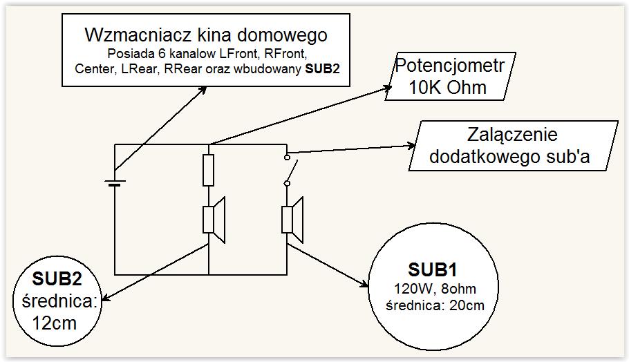 Jak podłączyć dwa wzmacniacze do jednego subwoofera
