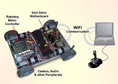 Platforma do konstruowania robot�w z ��czno�ci� Wi-Fi