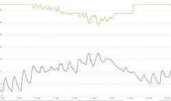 Jaki kocioł gazowy do mieszkania 74m2 (I poziom) + 11m2 (II poziom)