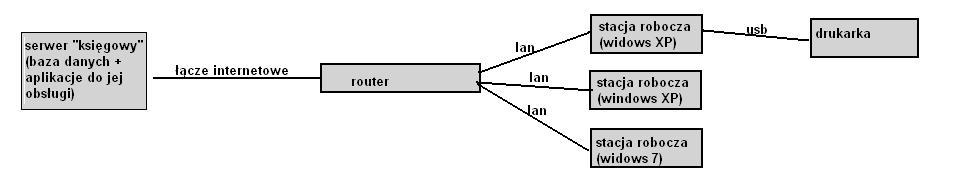Windows 7 - Drukowanie na drukarce lokalnej dokumentu z pulpitu zdalnego