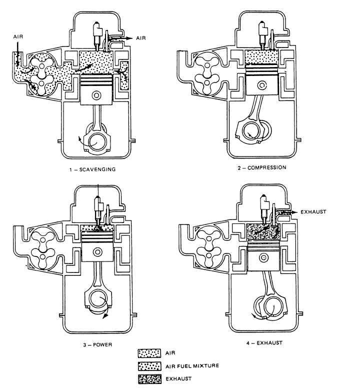 2 suw - silniki, smarowanie