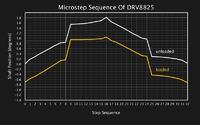 Jak dokładne jest sterowanie mikrokrokowe?