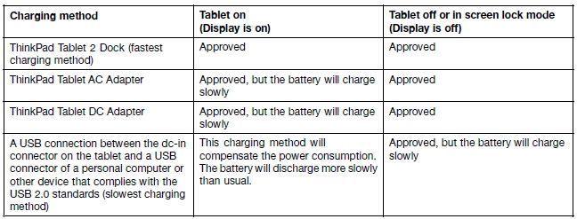 Lenovo ThinkPad Tablet 2-TPT2 - Ładuje baterie lecz system jej nie widzi.