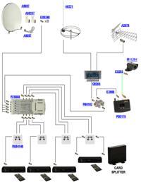 Przebudowa istniej�cej instalacji antenowej w domu jednorodzinnym.