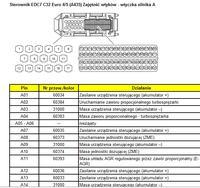 MAN TGA - Opis pinów kasety EDC TGA