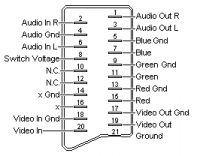 Odtwarzacz multimedialny - Brak sygnału w telewizorze po podłączeniu odtwarzacza