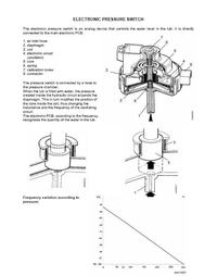 Electrolux EWT10420W - Nie płucze nie wiruje, zawiesza się