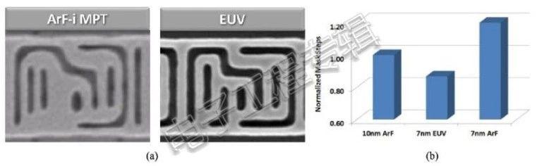 Technologie 7 nm TSMC i Samsunga - takie same, ale jednak inne