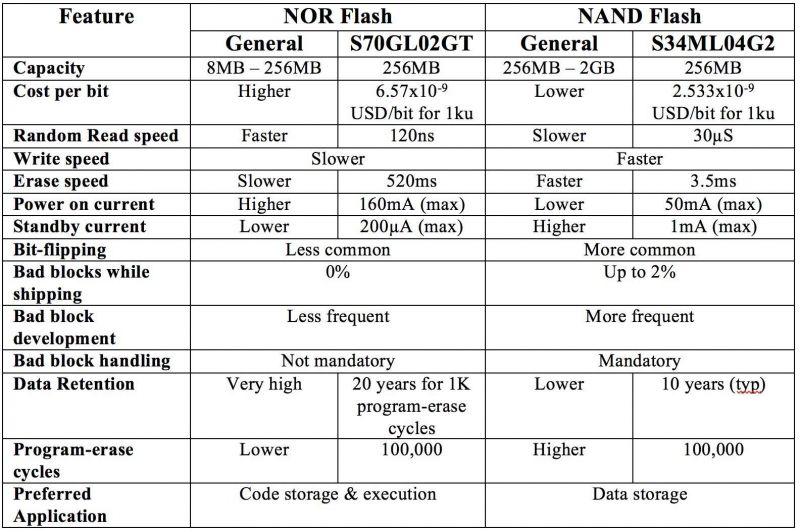 Różnice pomiędzy NAND Flash a NOR Flash