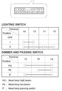 kia picanto 1.1 (BA) 2005 r - brak świateł mijania i drogowych