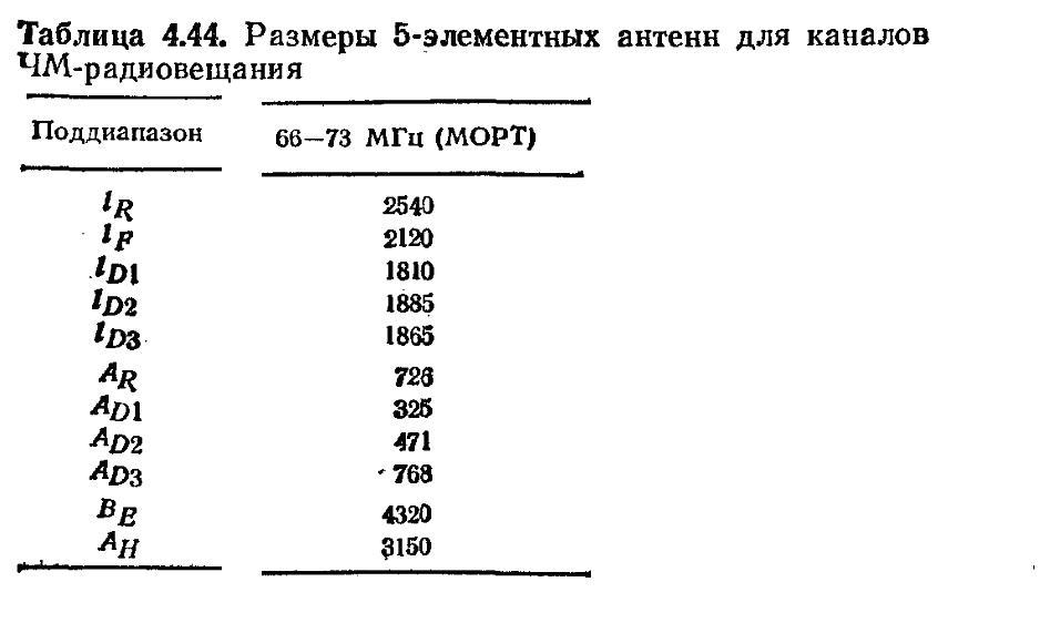 Ile dB (ile %) sygna�u zyskam zamieniaj�c 3 elem. Yag� na 5 elem. lub 6 elem. ?