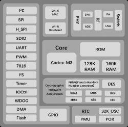 Air602 - Moduł z Wi-Fi na SoC Winner Micro W600